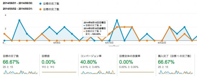 Google Analytics セミナー